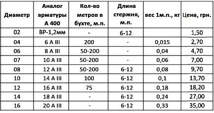 стеклопластиковая арматура цена, стоимость армированой арматуры